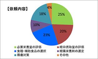 依頼内容円グラフ